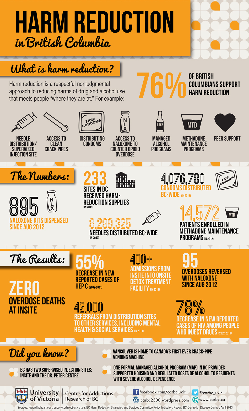 Harm Reduction in BC Infographic