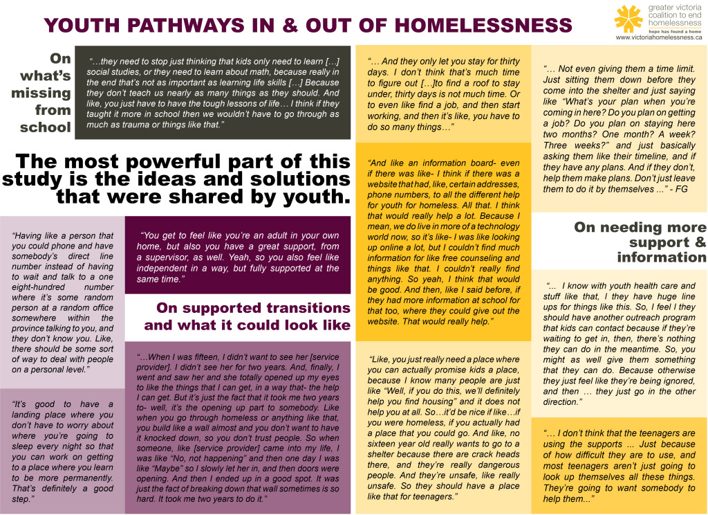 Quotes from youth focus groups