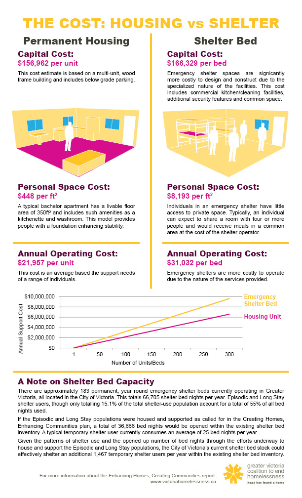 THE COST: Housing vs Shelter